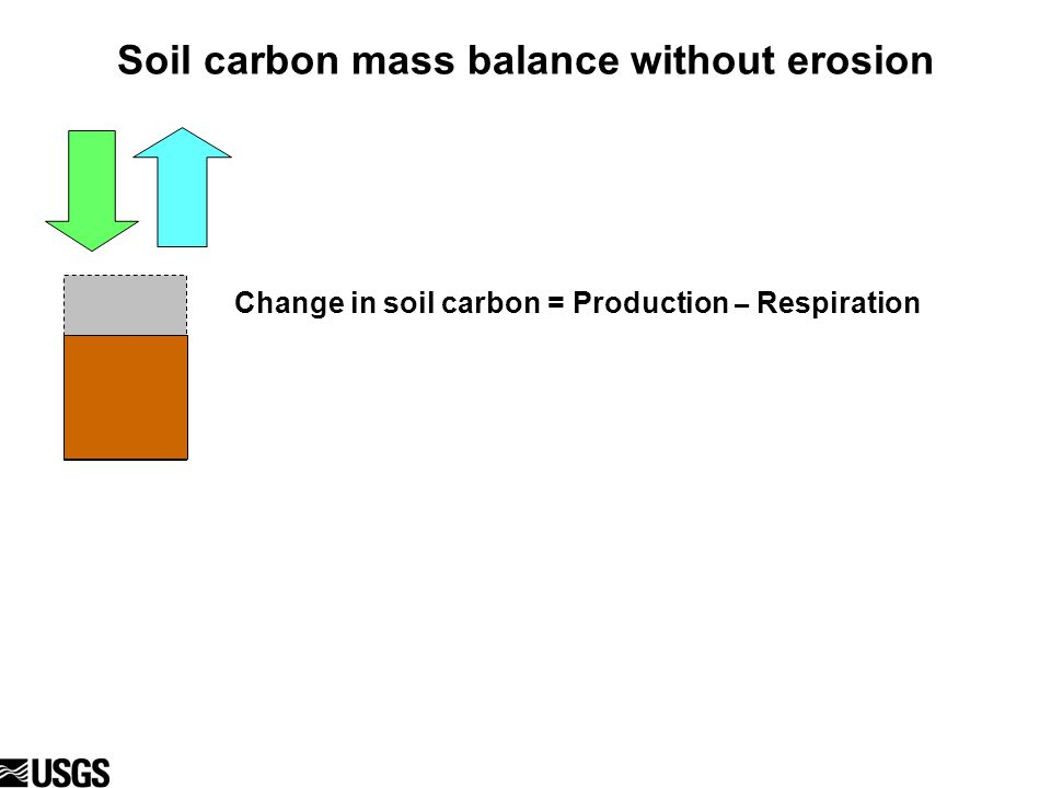 Soil carbon mass balance without erosion Change in soil carbon = Production – Respiration