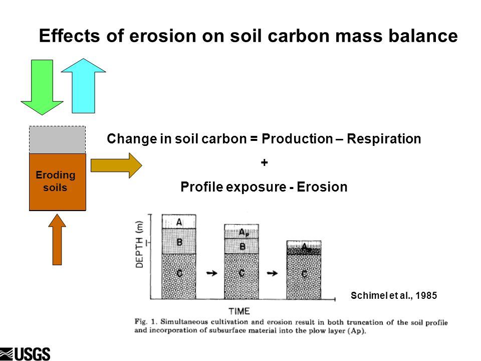 Effects of erosion on soil carbon mass balance Eroding soils Change in soil carbon = Production – Respiration + Profile exposure - Erosion Schimel et al., 1985