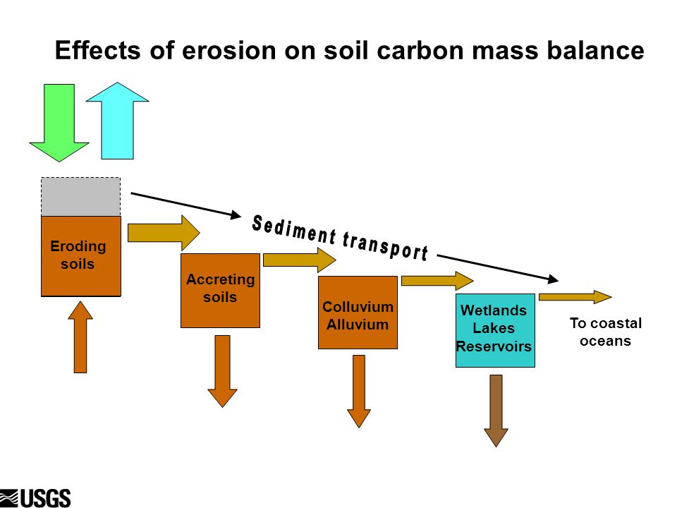 Effects of erosion on soil carbon mass balance Eroding soils To coastal oceans Colluvium Alluvium Wetlands Lakes Reservoirs Accreting soils