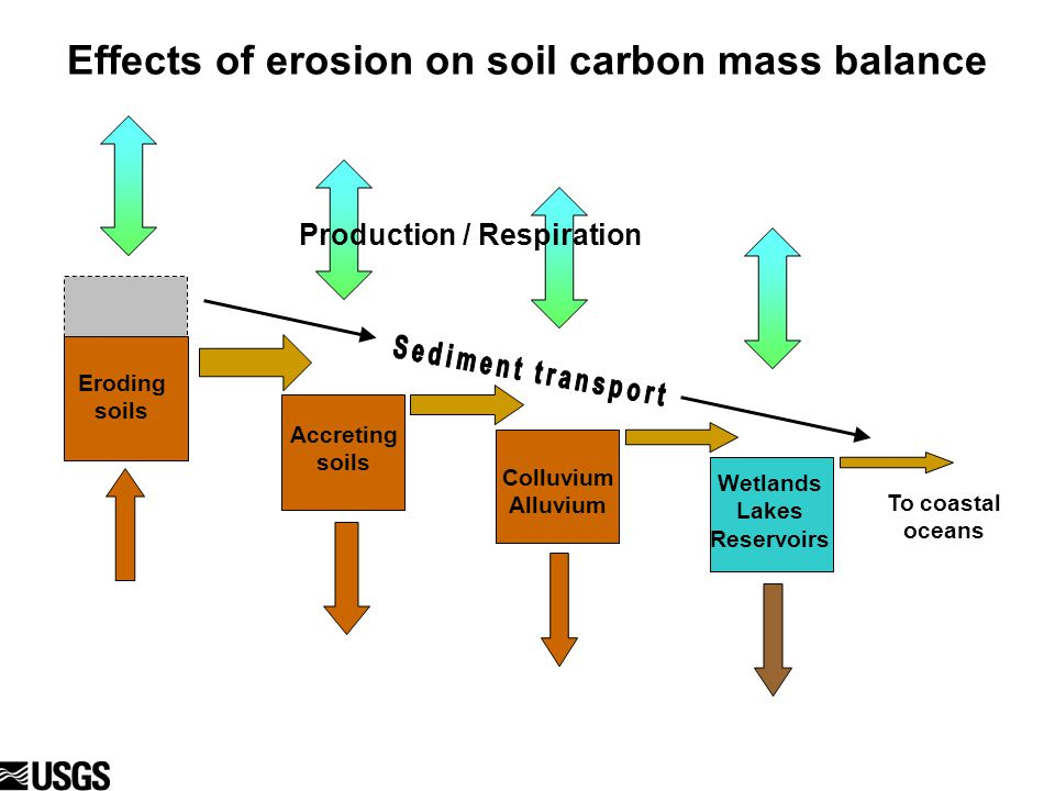 Eroding soils Effects of erosion on soil carbon mass balance Production / Respiration To coastal oceans Eroding soils Colluvium Alluvium Wetlands Lakes Reservoirs Accreting soils