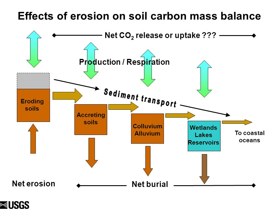Eroding soils Effects of erosion on soil carbon mass balance Production / Respiration Net burial Net erosion To coastal oceans Eroding soils Colluvium Alluvium Wetlands Lakes Reservoirs Net CO 2 release or uptake ??.