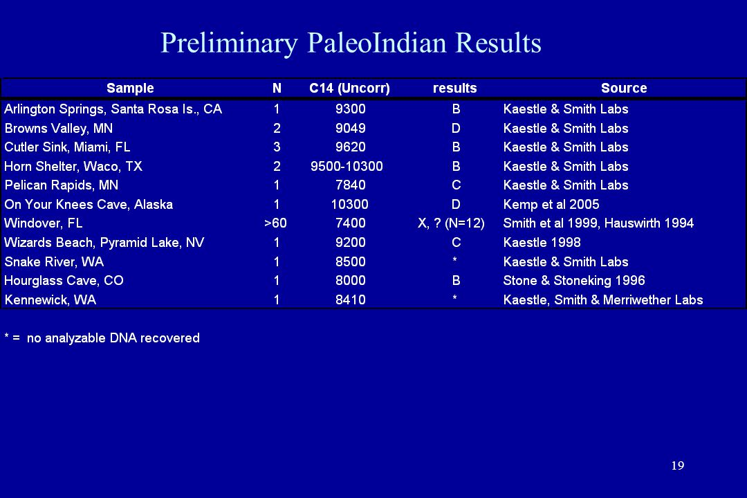 19 Preliminary PaleoIndian Results
