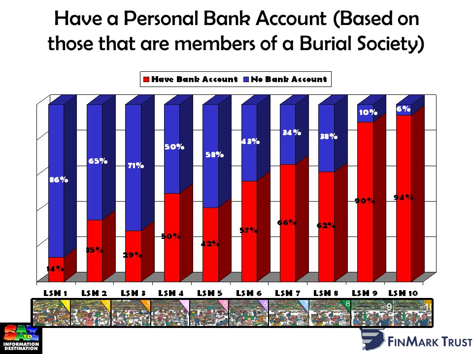 Have a Personal Bank Account (Based on those that are members of a Burial Society) 910
