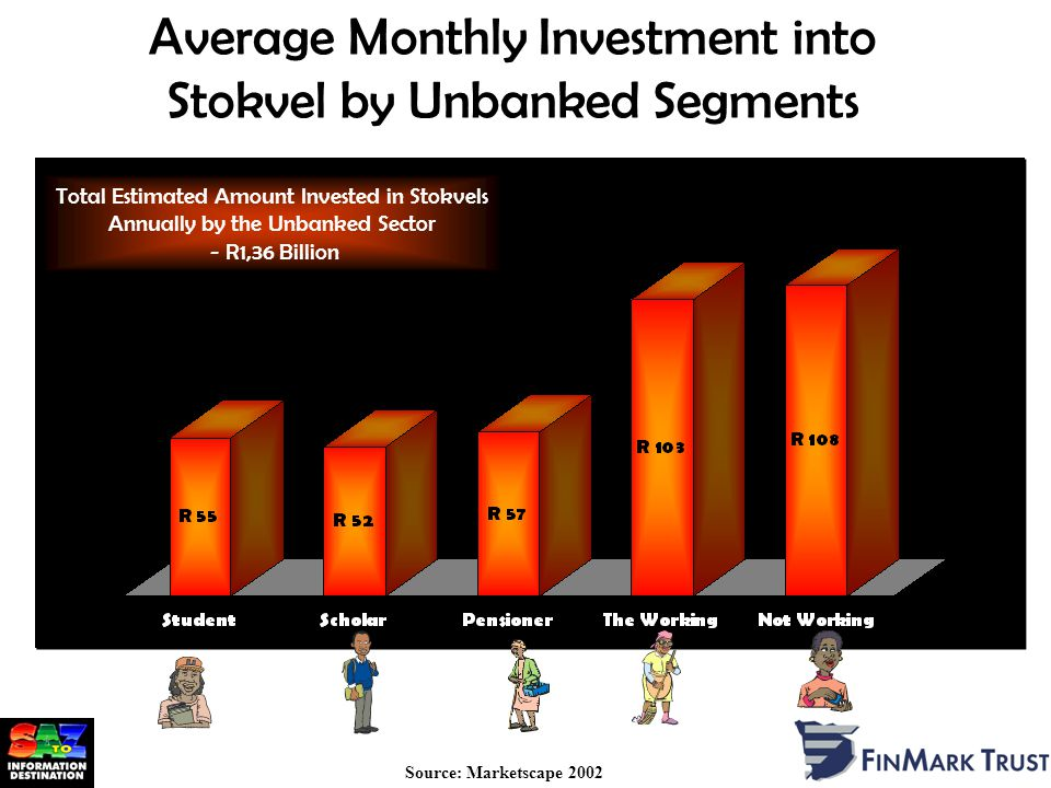 Average Monthly Investment into Stokvel by Unbanked Segments Source: Marketscape 2002 Total Estimated Amount Invested in Stokvels Annually by the Unbanked Sector - R1,36 Billion