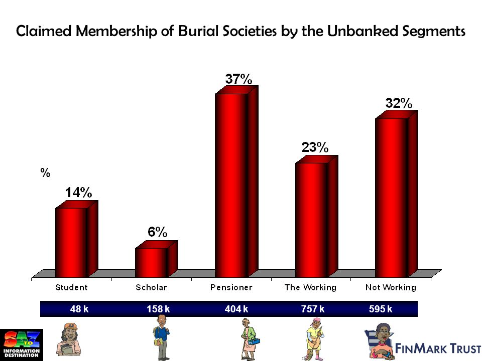 Claimed Membership of Burial Societies by the Unbanked Segments 48 k158 k404 k757 k 595 k % Source: AMPS 2001