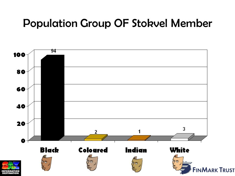 Population Group OF Stokvel Member Source: AMPS 2001