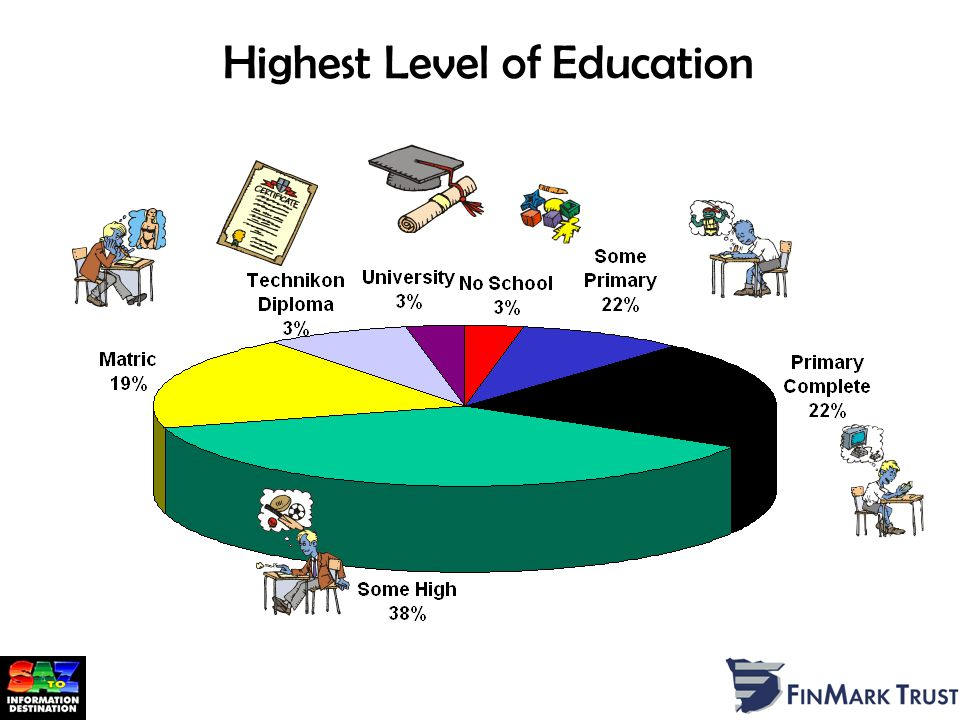 Highest Level of Education Source: AMPS 2001