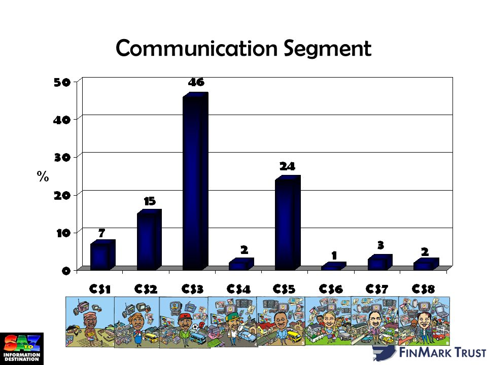 Communication Segment Source: Marketscape 2002