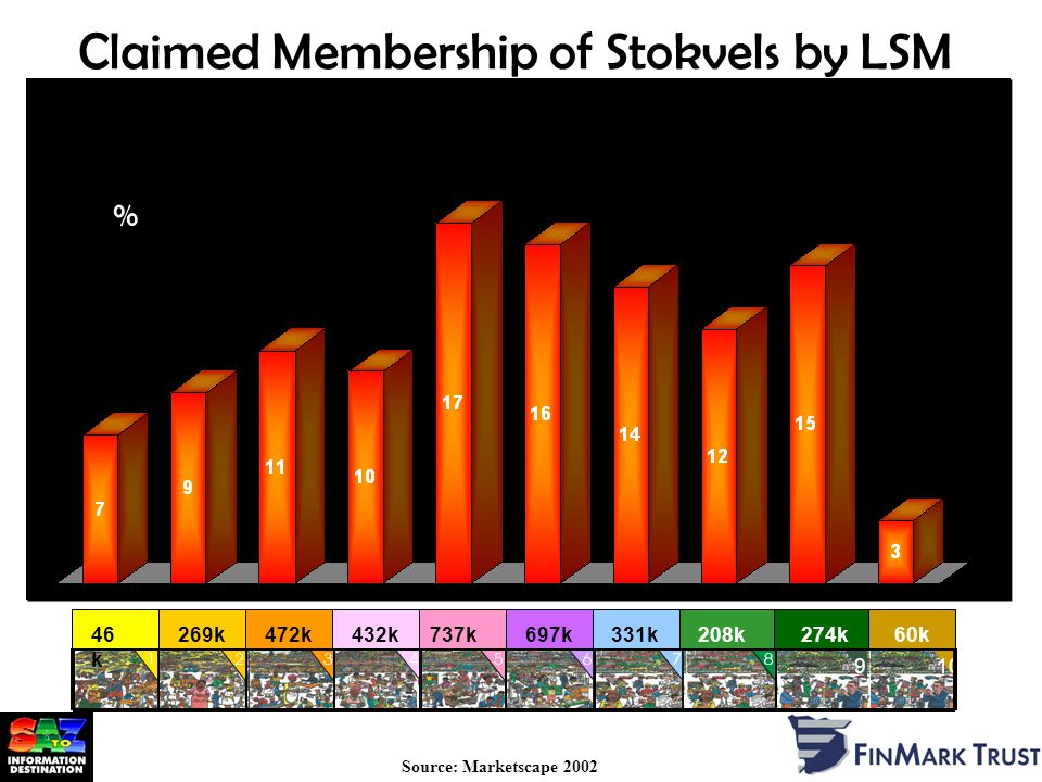 Claimed Membership of Stokvels by LSM Source: Marketscape 2002 % 910 46 k 269k472k432k737k697k331k208k274k60k %