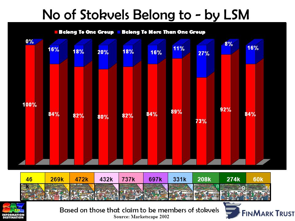 No of Stokvels Belong to - by LSM Source: Marketscape 2002 % 910 46 k 269k472k432k737k697k331k208k274k60k Based on those that claim to be members of stokvels