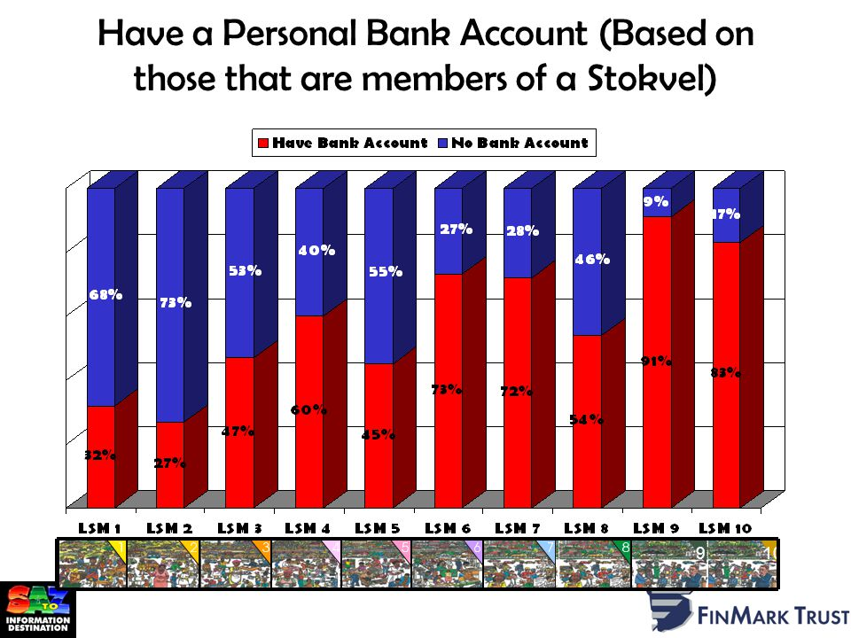 Have a Personal Bank Account (Based on those that are members of a Stokvel) 910