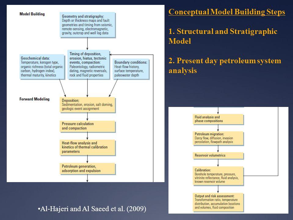 Generic Events Input Output Al-Hajeri and Al Saeed et al. (2009)