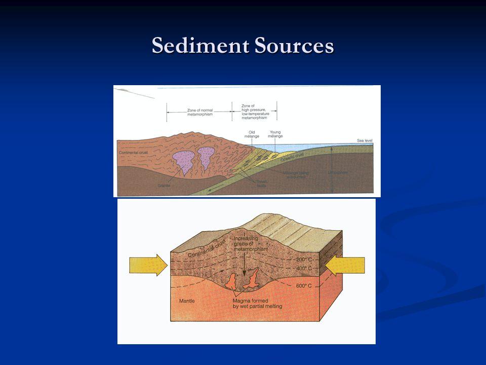 Sediment Sources