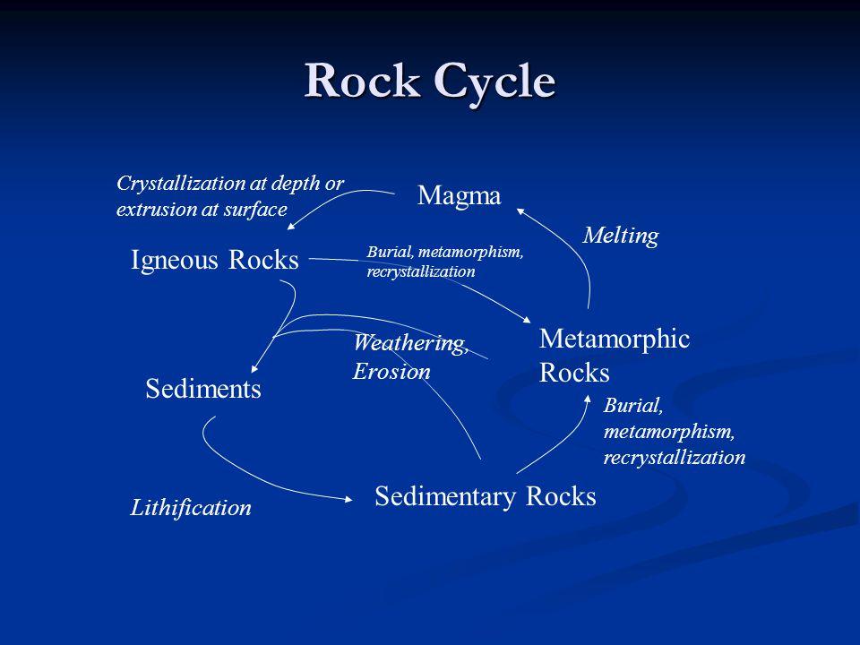 Rock Cycle Metamorphic Rocks Sedimentary Rocks Igneous Rocks Sediments Lithification Magma Weathering, Erosion Burial, metamorphism, recrystallization