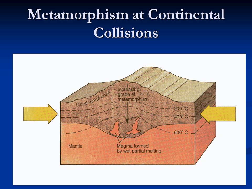 Metamorphism at Continental Collisions