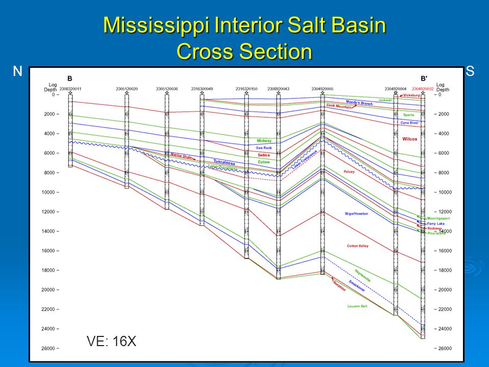 Mississippi Interior Salt Basin Cross Section VE: 16X N S