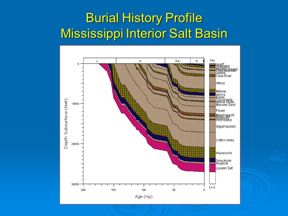 Burial History Profile Mississippi Interior Salt Basin