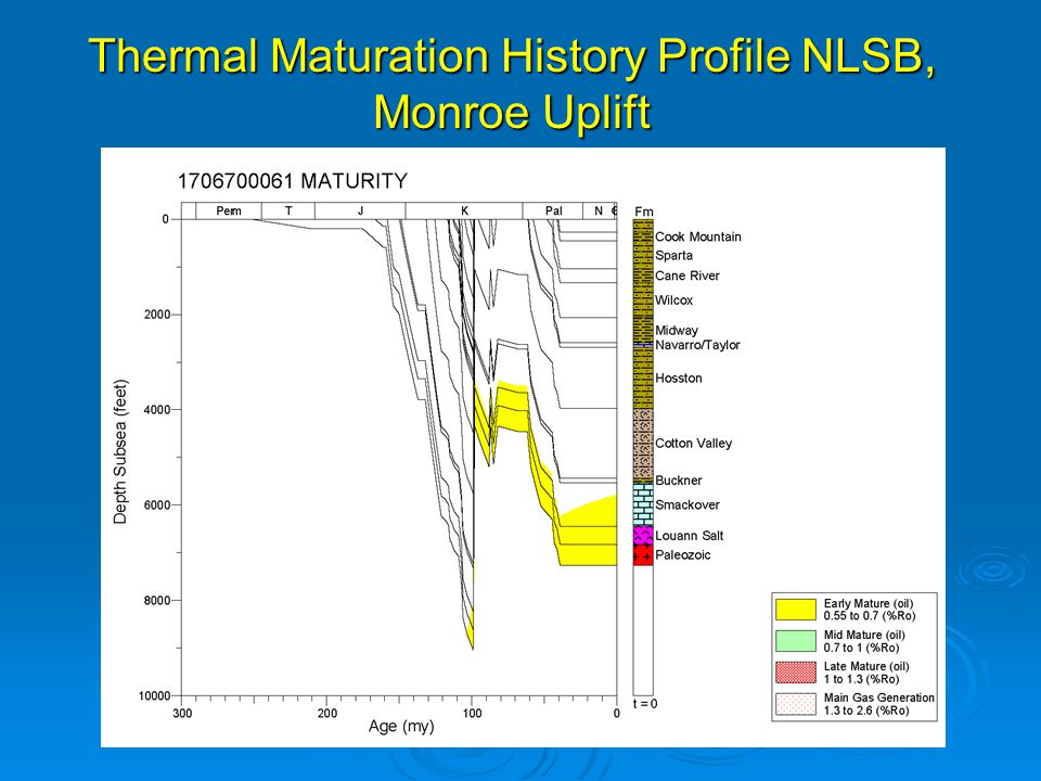 Thermal Maturation History Profile NLSB, Monroe Uplift