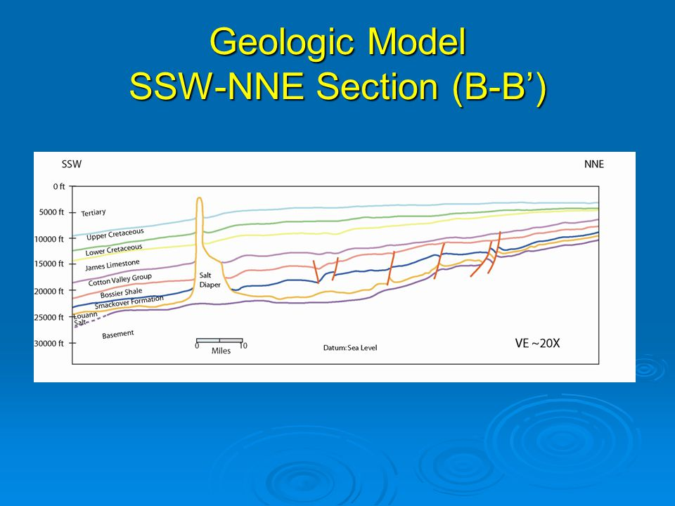 Geologic Model SSW-NNE Section (B-B')