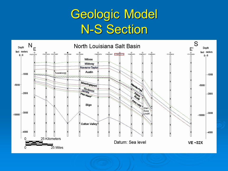 Geologic Model N-S Section