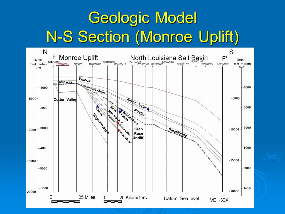 Geologic Model N-S Section (Monroe Uplift)