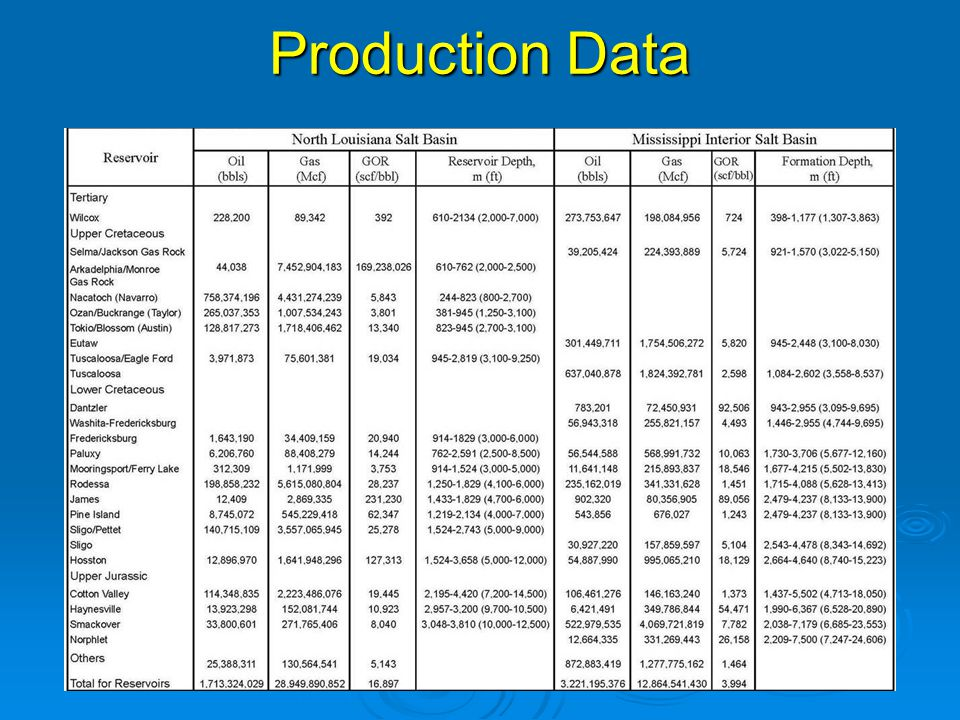 Production Data
