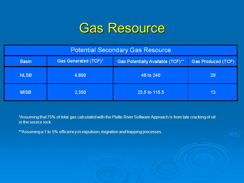 Gas Resource *Assuming that 75% of total gas calculated with the Platte River Software Approach is from late cracking of oil in the source rock.