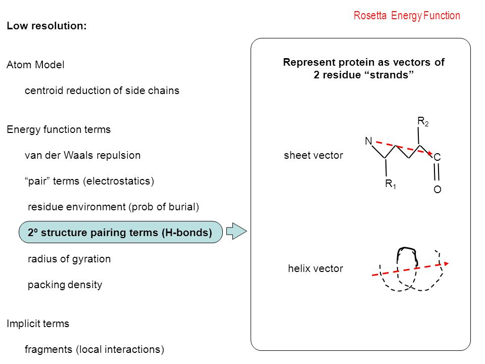 Rosetta Energy Function Low resolution: Atom Model centroid reduction of side chains Energy function terms van der Waals repulsion pair terms (electrostatics) residue environment (prob of burial) 2º structure pairing terms (H-bonds) radius of gyration packing density Implicit terms fragments (local interactions) N R1R1 R2R2 C O Represent protein as vectors of 2 residue strands sheet vector helix vector