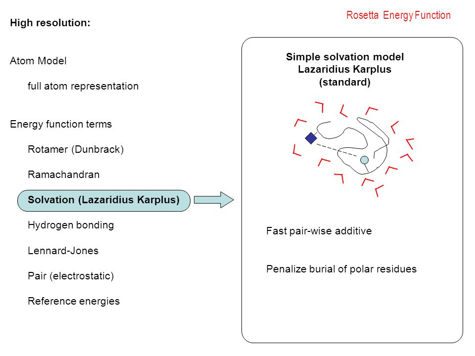 Rosetta Energy Function High resolution: Atom Model full atom representation Energy function terms Rotamer (Dunbrack) Ramachandran Solvation (Lazaridius Karplus) Hydrogen bonding Lennard-Jones Pair (electrostatic) Reference energies Fast pair-wise additive Penalize burial of polar residues Simple solvation model Lazaridius Karplus (standard)