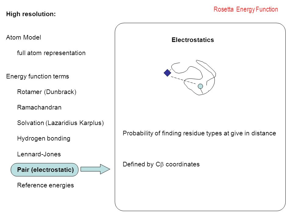 Rosetta Energy Function High resolution: Atom Model full atom representation Energy function terms Rotamer (Dunbrack) Ramachandran Solvation (Lazaridius Karplus) Hydrogen bonding Lennard-Jones Pair (electrostatic) Reference energies Probability of finding residue types at give in distance Defined by C  coordinates Electrostatics