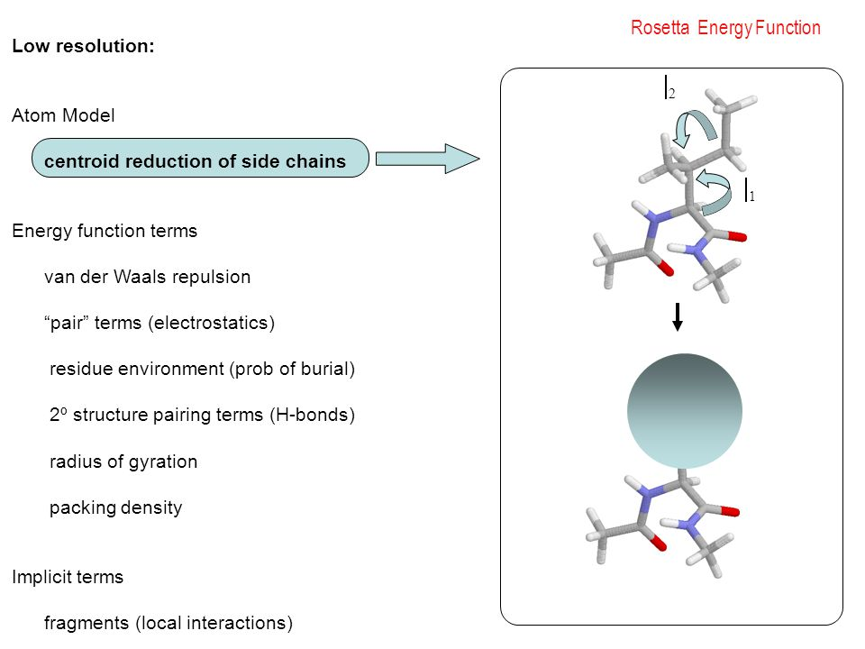 Rosetta Energy Function 11 22 Low resolution: Atom Model centroid reduction of side chains Energy function terms van der Waals repulsion pair terms (electrostatics) residue environment (prob of burial) 2º structure pairing terms (H-bonds) radius of gyration packing density Implicit terms fragments (local interactions)
