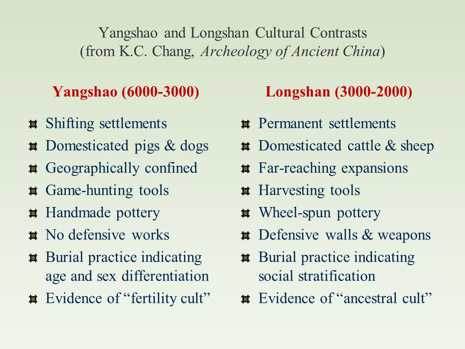 Long-shan (3000-2000 BCE) Permanently settled villages Rammed earth walls Irrigation Rice, peaches, melons, peanuts, beans Cattle, sheep, pigs, water