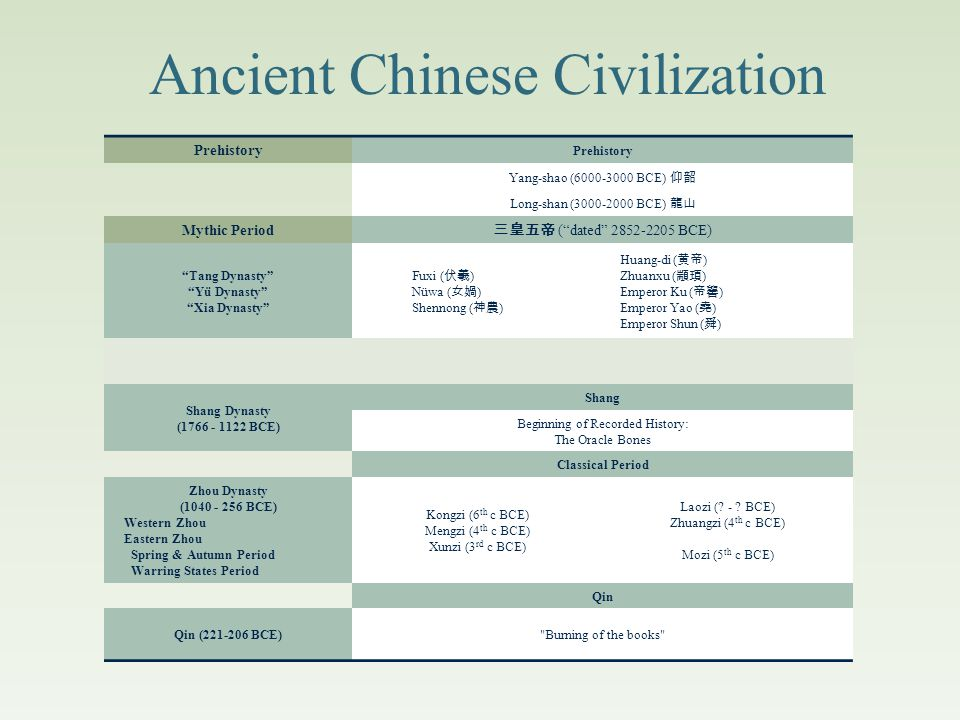 Ancient Chinese Religion The Shang and Zhou Dynasties 商 - 周