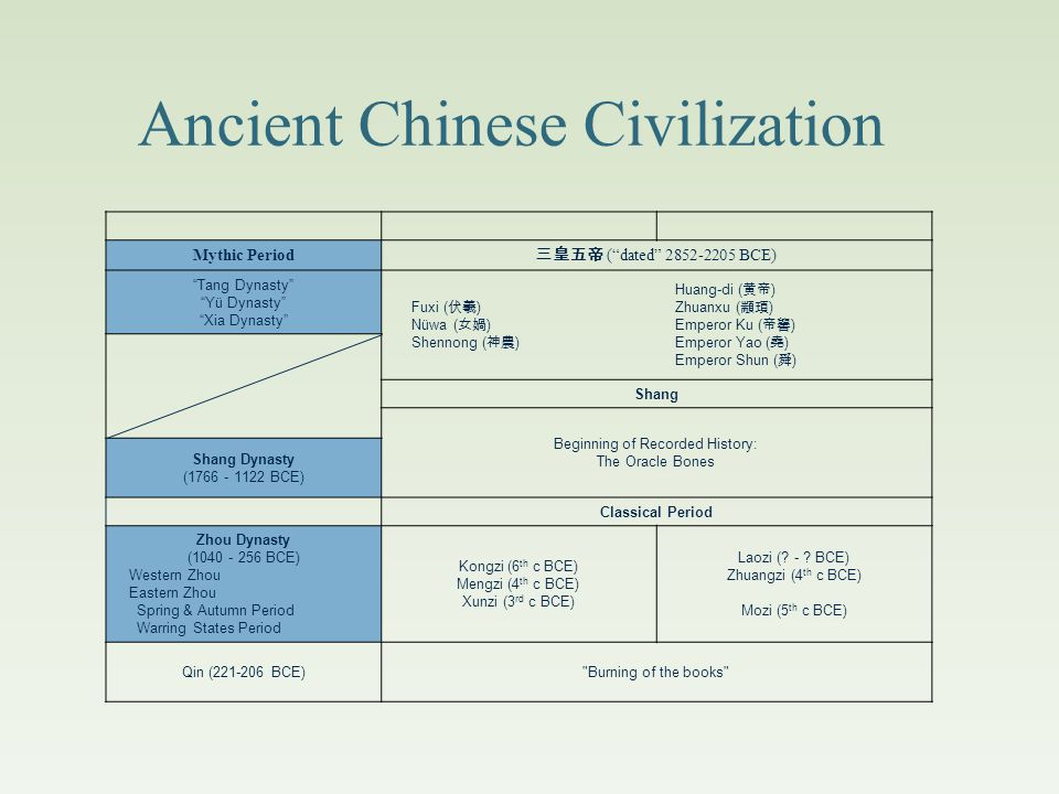 A. Ancient Chinese Civilization (6000-2000 BCE) The Pre-Historic Period B.