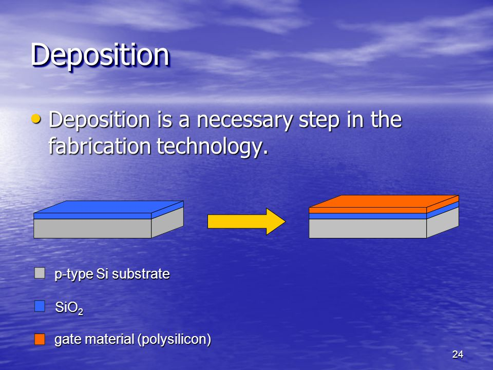Deposition is a necessary step in the fabrication technology. Deposition is a necessary step in the fabrication technology. DepositionDeposition 24 p-