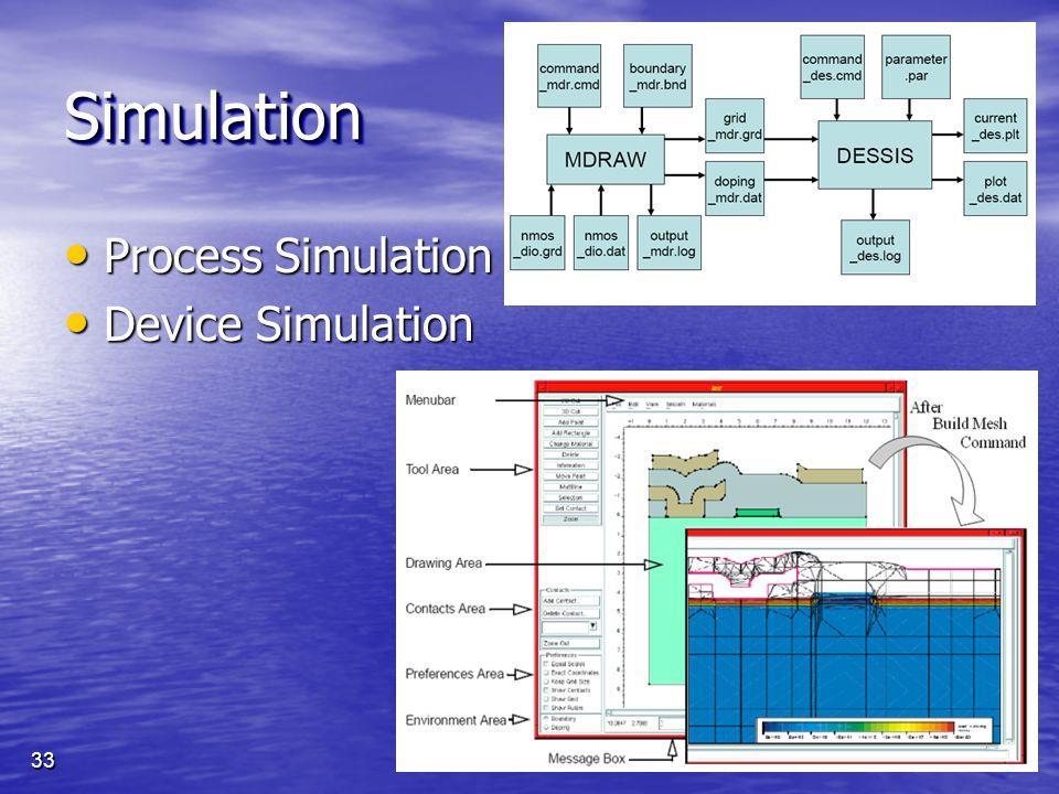 Process Simulation Process Simulation Device Simulation Device Simulation SimulationSimulation 33