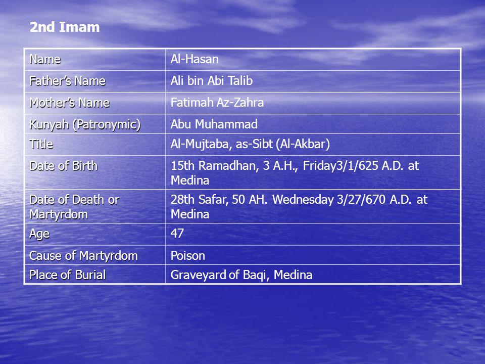 2nd Imam NameAl-Hasan Father's Name Ali bin Abi Talib Mother's Name Fatimah Az-Zahra Kunyah (Patronymic) Abu Muhammad TitleAl-Mujtaba, as-Sibt (Al-Akbar) Date of Birth 15th Ramadhan, 3 A.H., Friday3/1/625 A.D.