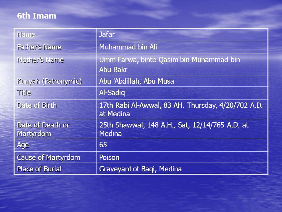 6th Imam NameJafar Father's Name Muhammad bin Ali Mother's Name Umm Farwa, binte Qasim bin Muhammad bin Abu Bakr Kunyah (Patronymic) Abu Abdillah, Abu Musa TitleAl-Sadiq Date of Birth 17th Rabi Al-Awwal, 83 AH.
