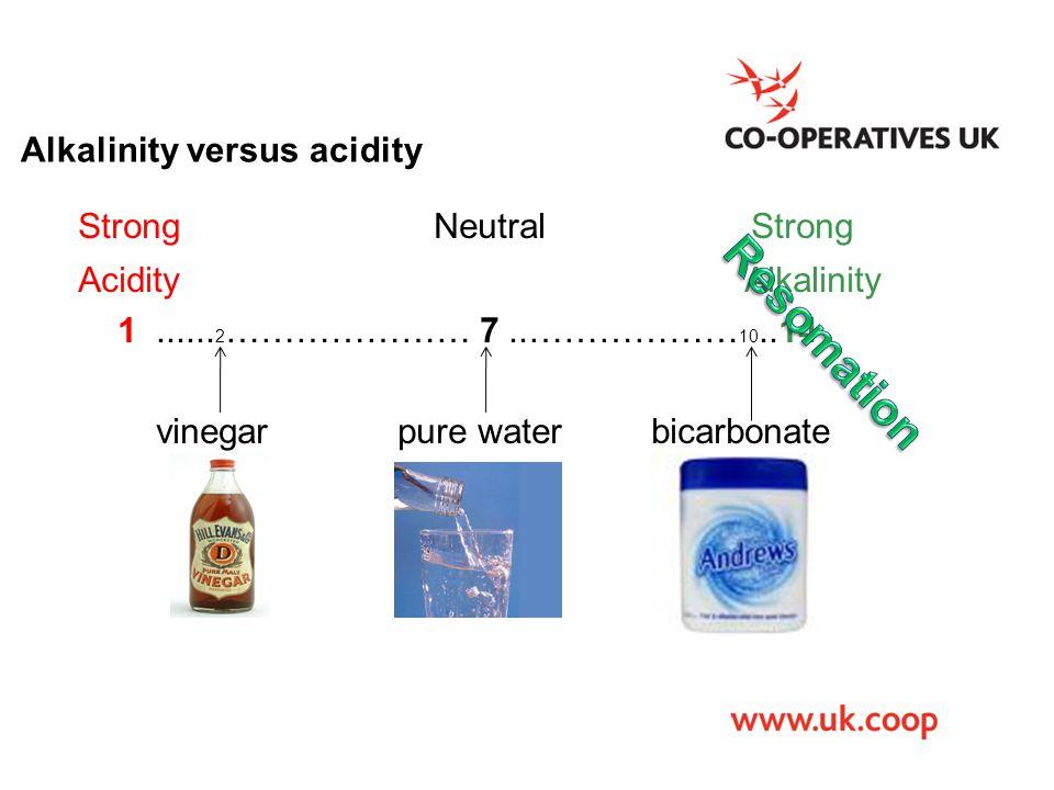 Alkalinity versus acidity Strong Neutral Strong Acidity Alkalinity 1...... 2 ………………… 7..……………… 10..14 vinegar pure water bicarbonate