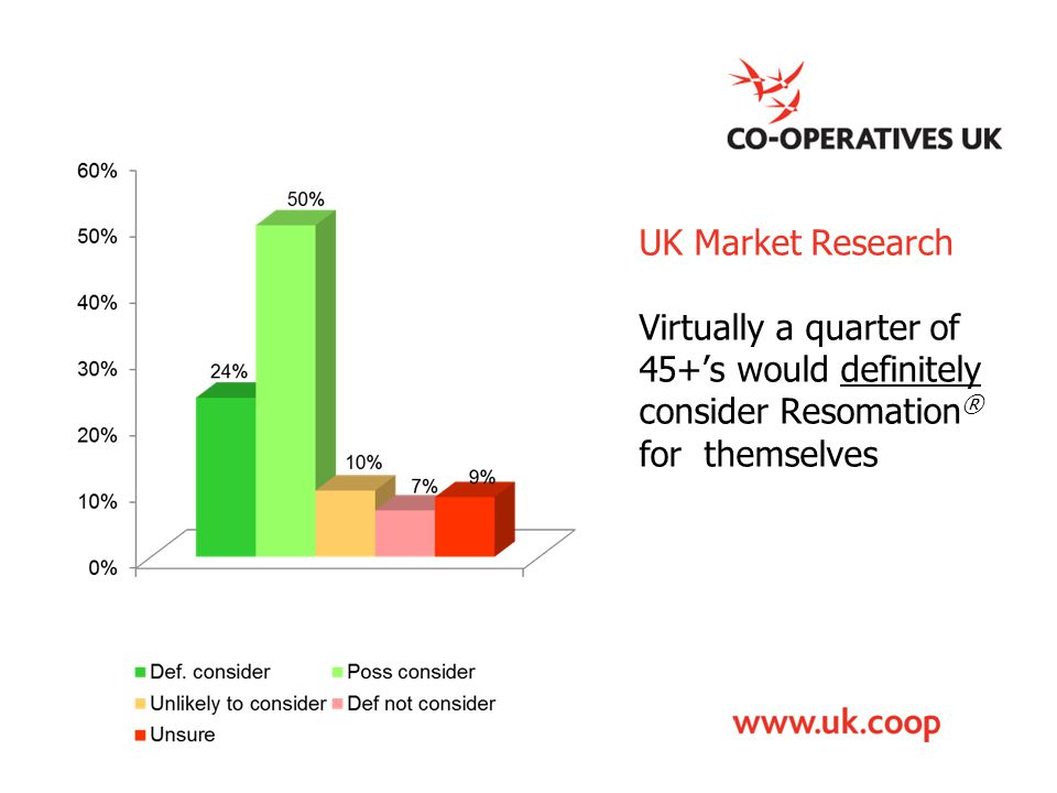 UK Market Research Virtually a quarter of 45+'s would definitely consider Resomation ® for themselves