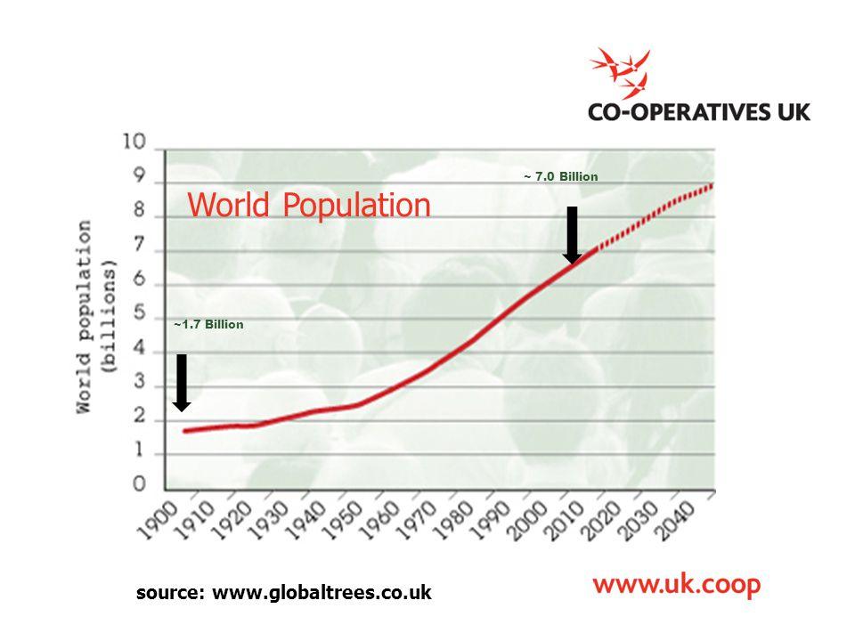 ~1.7 Billion ~ 7.0 Billion source: www.globaltrees.co.uk World Population