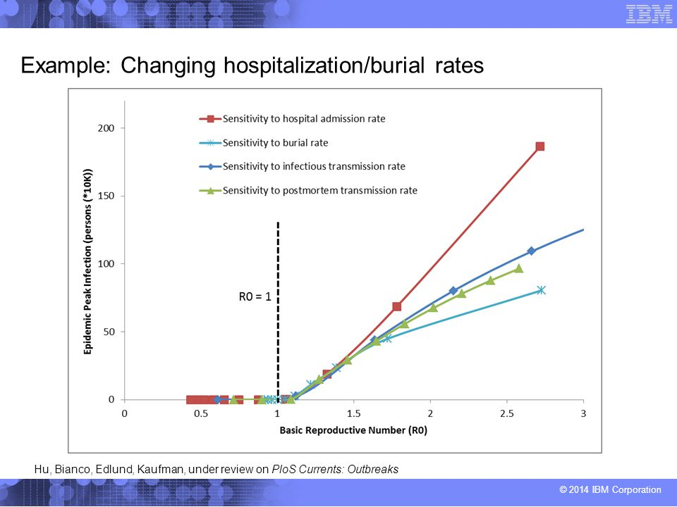 © 2014 IBM Corporation Example: Changing hospitalization/burial rates Hu, Bianco, Edlund, Kaufman, under review on PloS Currents: Outbreaks
