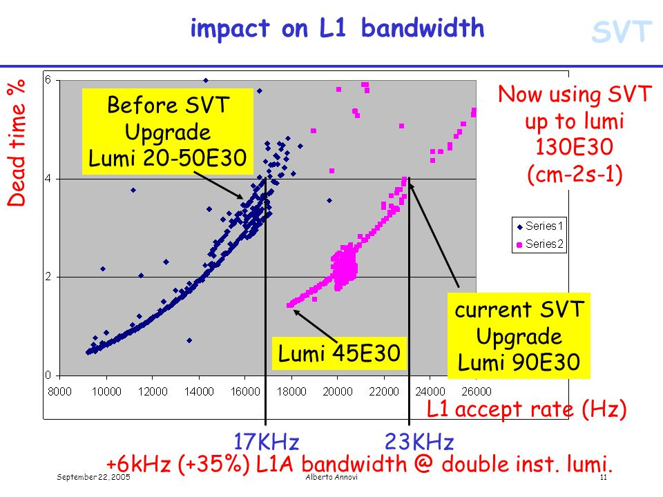 SVT September 22, 2005Alberto Annovi11 impact on L1 bandwidth Dead time % L1 accept rate (Hz) Before SVT Upgrade Lumi 20-50E30 current SVT Upgrade Lumi 90E30 17KHz 23KHz +6kHz (+35%) L1A bandwidth @ double inst.
