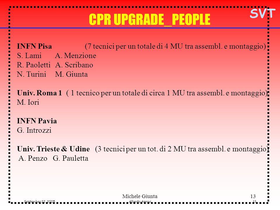 SVT September 22, 2005Alberto Annovi13 Michele Giunta13 CPR UPGRADE_PEOPLE INFN Pisa (7 tecnici per un totale di 4 MU tra assembl.