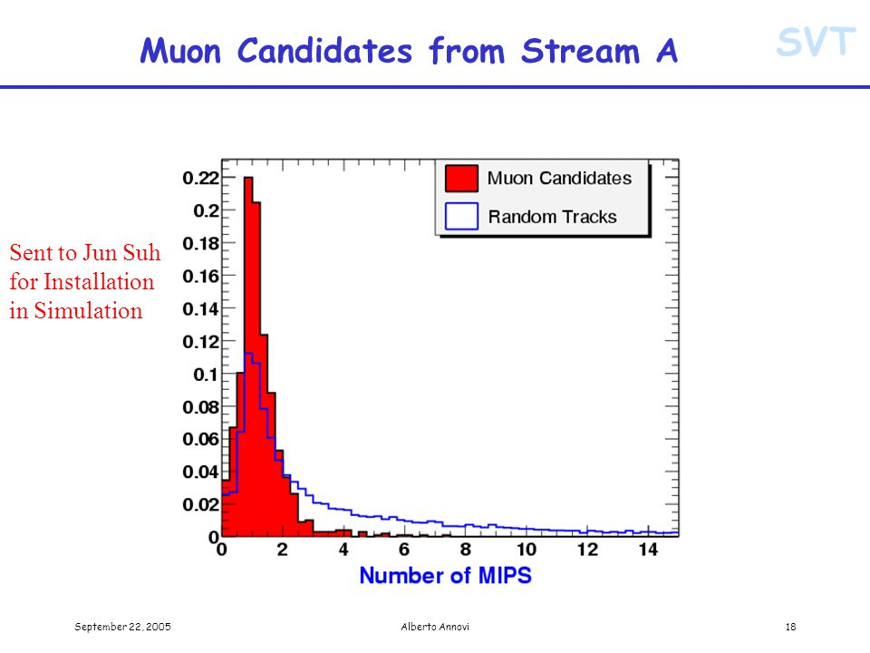 SVT September 22, 2005Alberto Annovi18 Muon Candidates from Stream A Sent to Jun Suh for Installation in Simulation