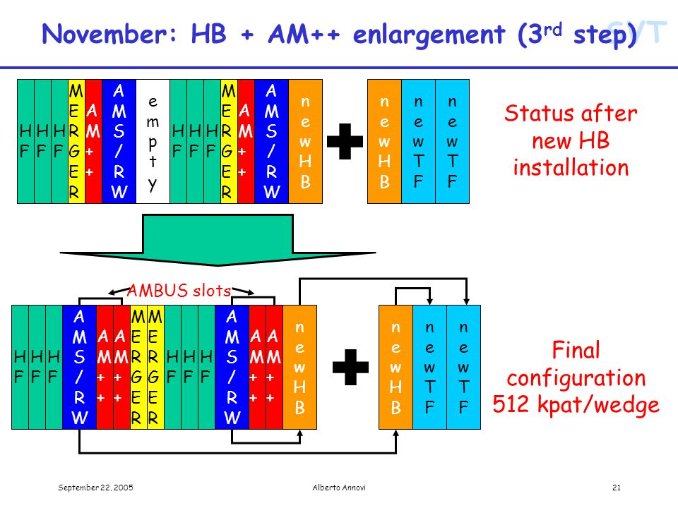 SVT September 22, 2005Alberto Annovi21 November: HB + AM++ enlargement (3 rd step) Status after new HB installation AM++AM++ AM++AM++ AMS/RWAMS/RW HFHF HFHF HFHF AM++AM++ AM++AM++ AMS/RWAMS/RW HFHF HFHF HFHF newHBnewHB newTFnewTF MERGERMERGER MERGERMERGER newHBnewHB newTFnewTF AMBUS slots Final configuration 512 kpat/wedge newTFnewTF newTFnewTF MERGERMERGER HFHF HFHF HFHF newHBnewHB MERGERMERGER HFHF HFHF HFHF AMS/RWAMS/RW AM++AM++ AMS/RWAMS/RW AM++AM++ newHBnewHB emptyempty