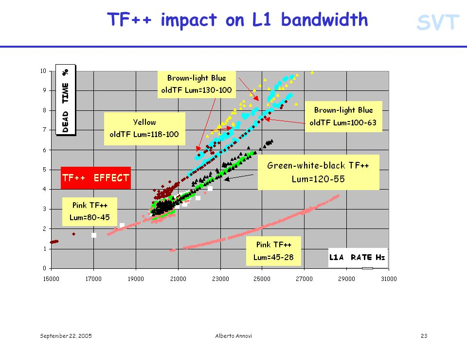 SVT September 22, 2005Alberto Annovi23 TF++ impact on L1 bandwidth