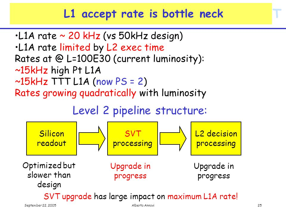 SVT September 22, 2005Alberto Annovi25 L1 accept rate is bottle neck L1A rate ~ 20 kHz (vs 50kHz design) L1A rate limited by L2 exec time Rates at @ L=100E30 (current luminosity): ~15kHz high Pt L1A ~15kHz TTT L1A (now PS = 2) Rates growing quadratically with luminosity Silicon readout SVT processing L2 decision processing Level 2 pipeline structure: Optimized but slower than design Upgrade in progress SVT upgrade has large impact on maximum L1A rate!
