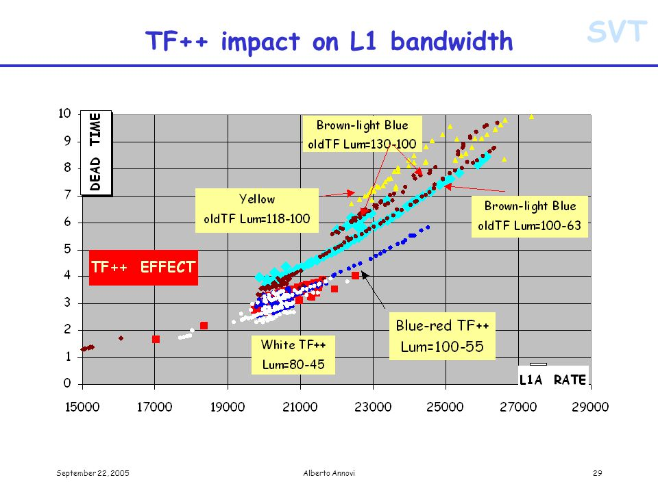 SVT September 22, 2005Alberto Annovi29 TF++ impact on L1 bandwidth