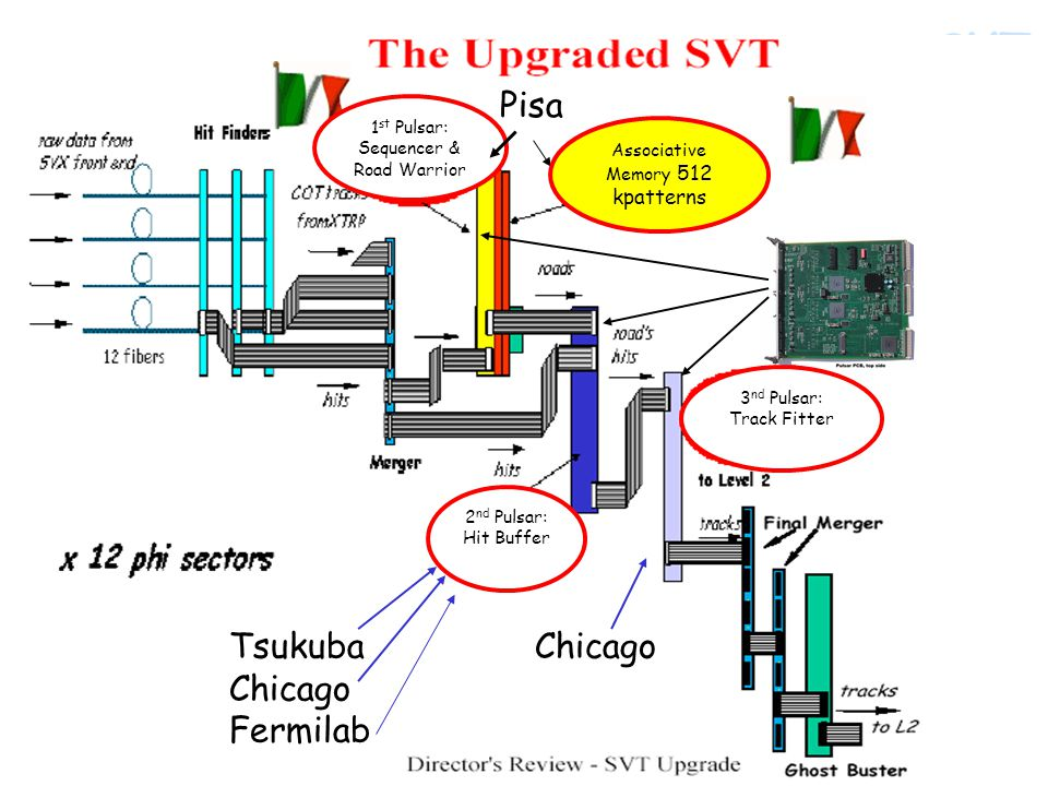 SVT September 22, 2005Alberto Annovi3 Tsukuba Chicago Fermilab Chicago Pisa 1 st Pulsar: Sequencer & Road Warrior Associative Memory 512 kpatterns 2 nd Pulsar: Hit Buffer 3 nd Pulsar: Track Fitter